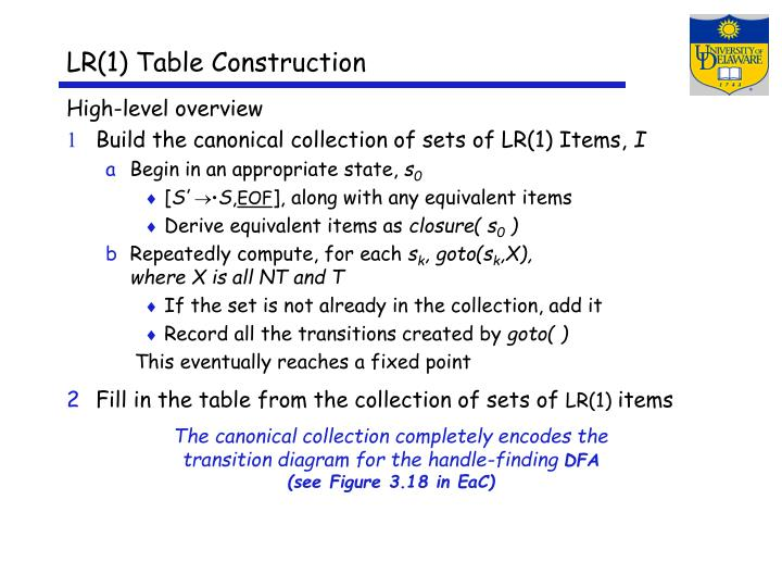LR(1) Table Construction