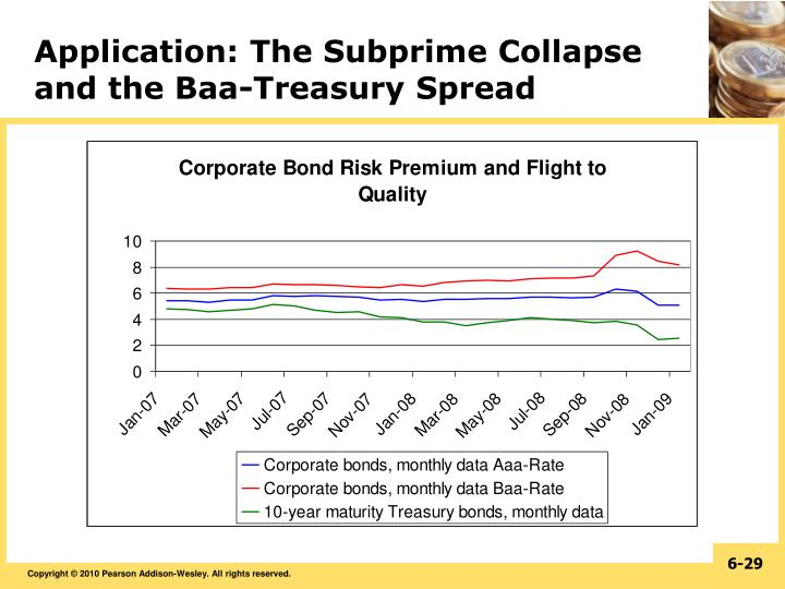 Application: The Subprime Collapse and the Baa-Treasury Spread