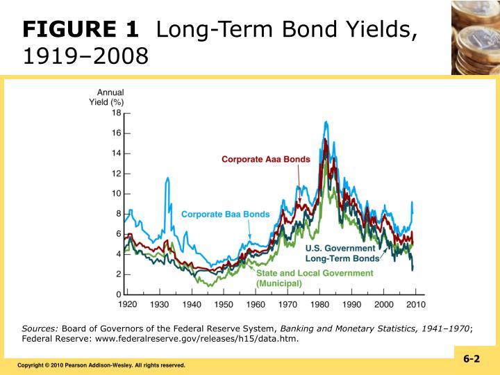 Figure 1 long term bond yields 1919 2008