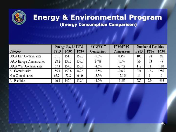 Energy & Environmental Program