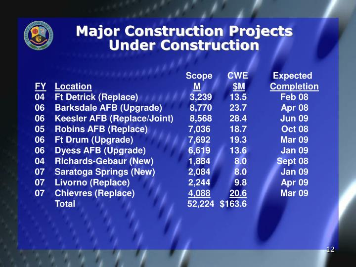 Major Construction Projects