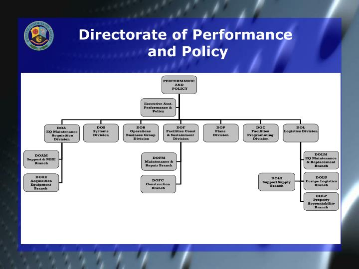 Directorate of Performance
