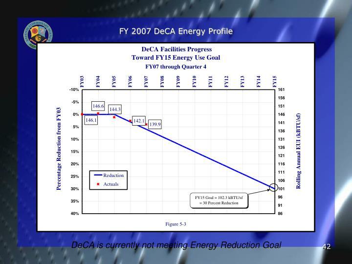 FY 2007 DeCA Energy Profile