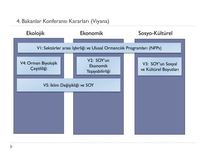 4. Bakanlar Konferansı Kararları (Viyana)