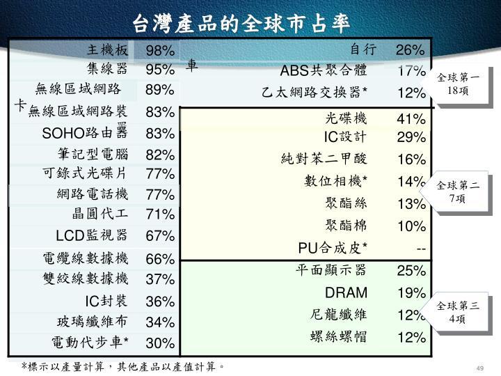 台灣產品的全球市占率