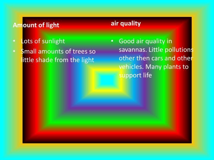 Amount of light
