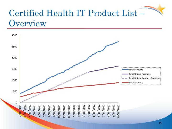 Certified Health IT Product List – Overview