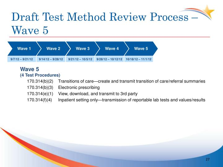 Draft Test Method Review Process –