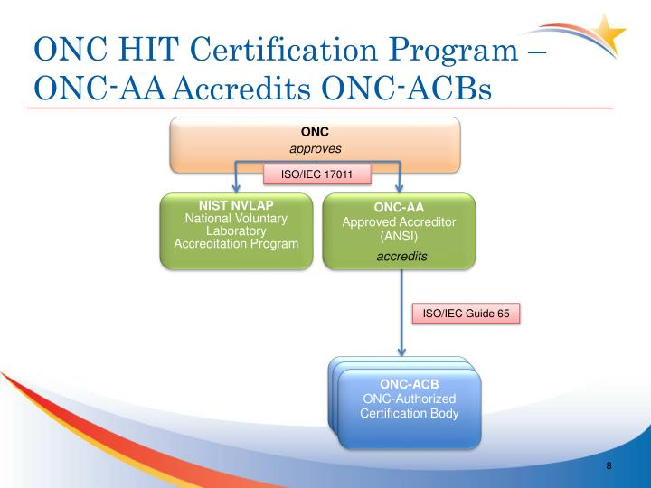 ONC HIT Certification Program – ONC-AA Accredits ONC-ACBs