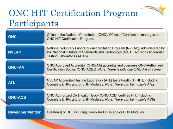 ONC HIT Certification Program – Participants