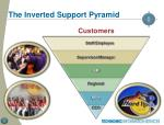 the inverted support pyramid