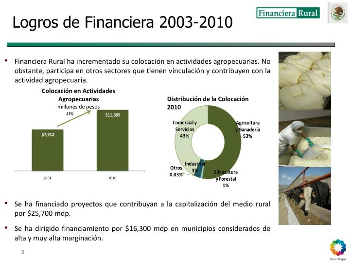 Logros de Financiera 2003-2010