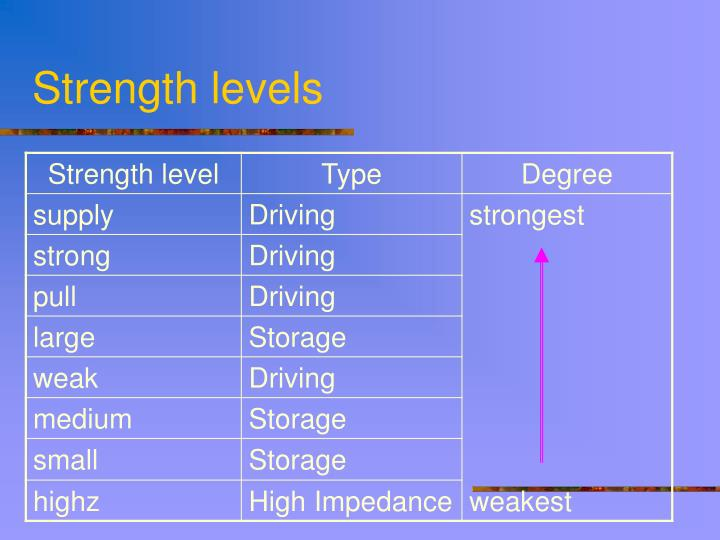 Strength levels