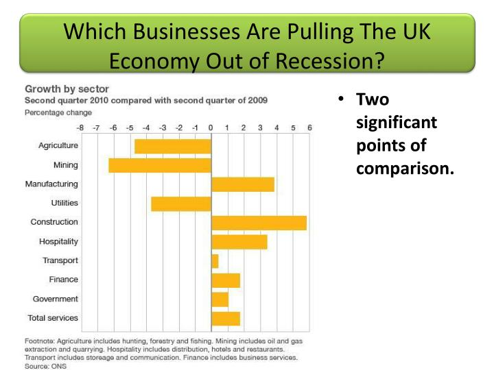 Which Businesses Are Pulling The UK Economy Out of Recession?