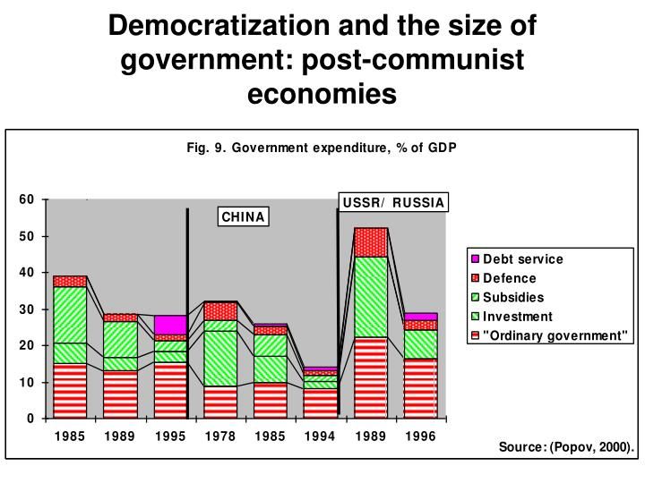 Democratization and the size of government: post-communist economies