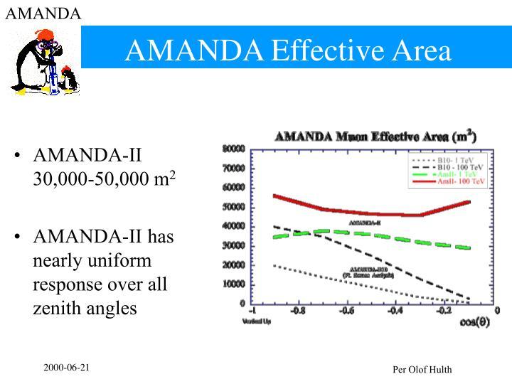 AMANDA Effective Area