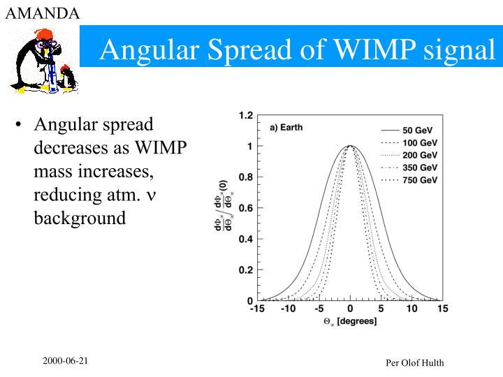 Angular Spread of WIMP signal
