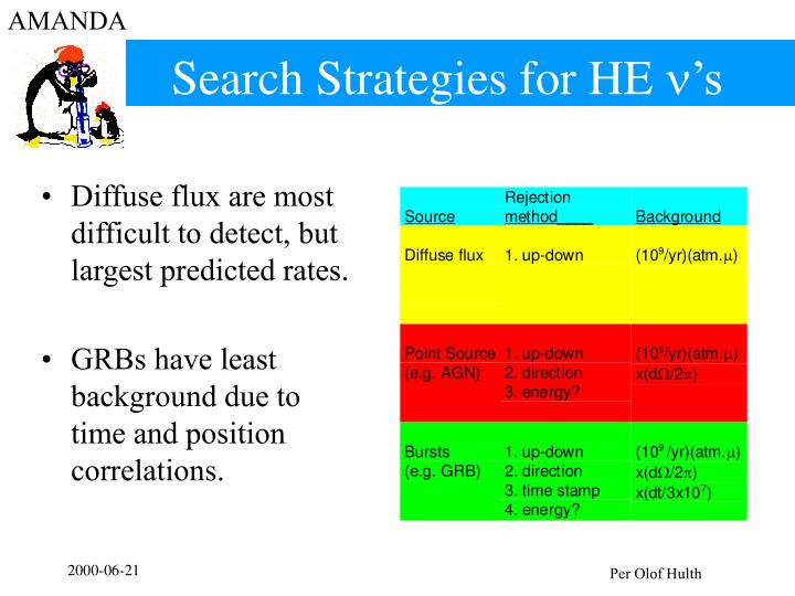Search Strategies for HE