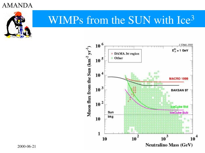 WIMPs from the SUN with Ice