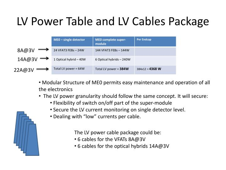 LV Power Table and LV Cables Package