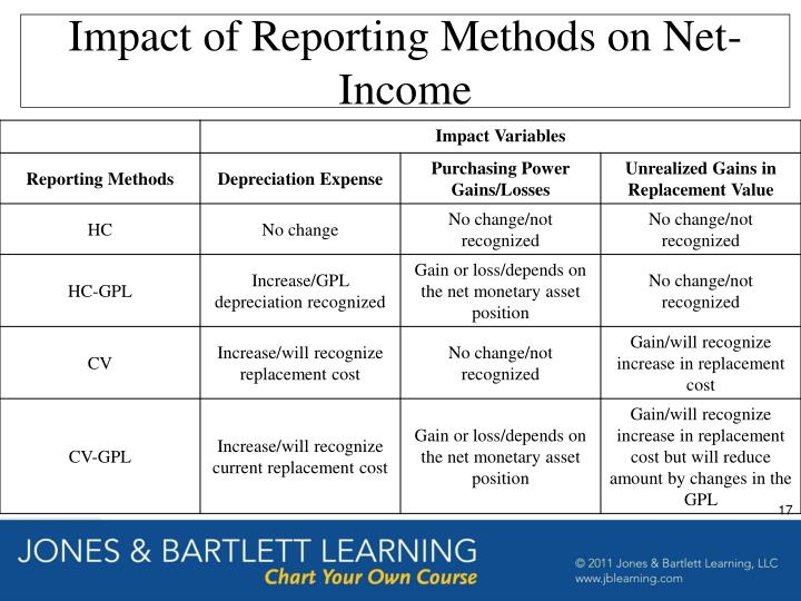 Impact of Reporting Methods on Net-Income