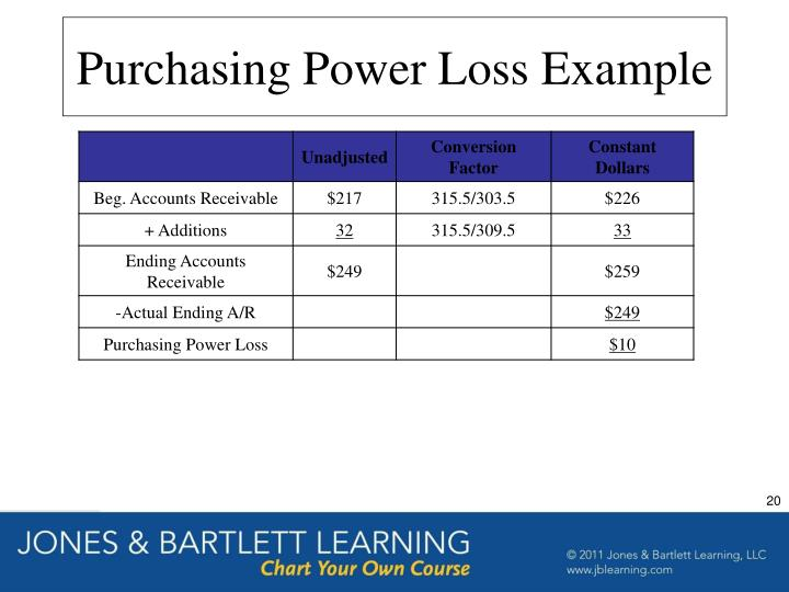 Purchasing Power Loss Example