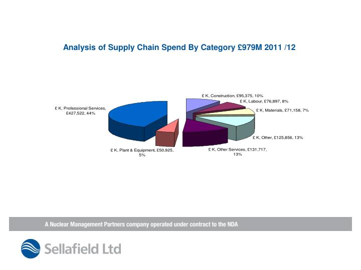 Analysis of Supply Chain Spend By Category £979M 2011 /12