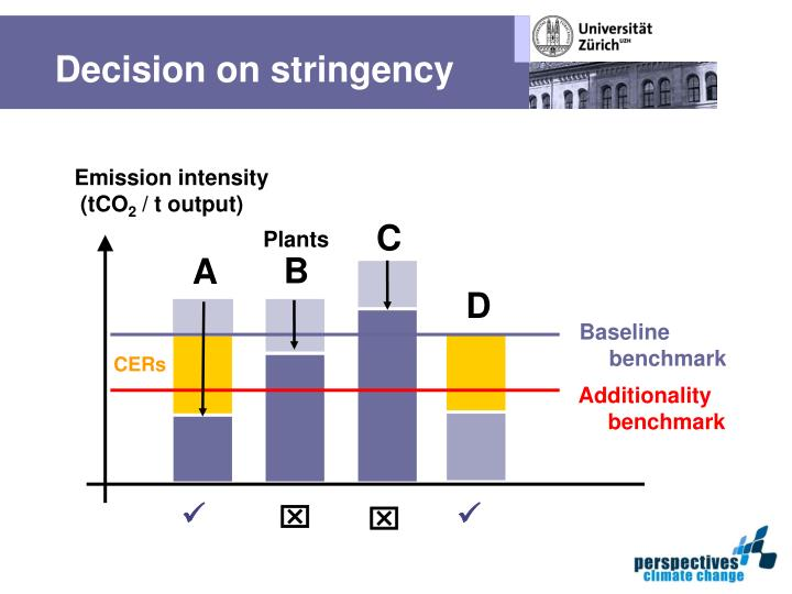 Decision on stringency