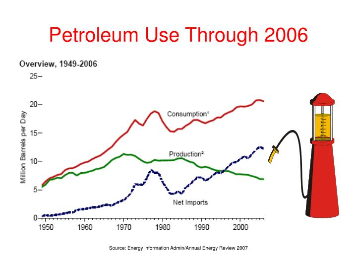 Petroleum use through 2006