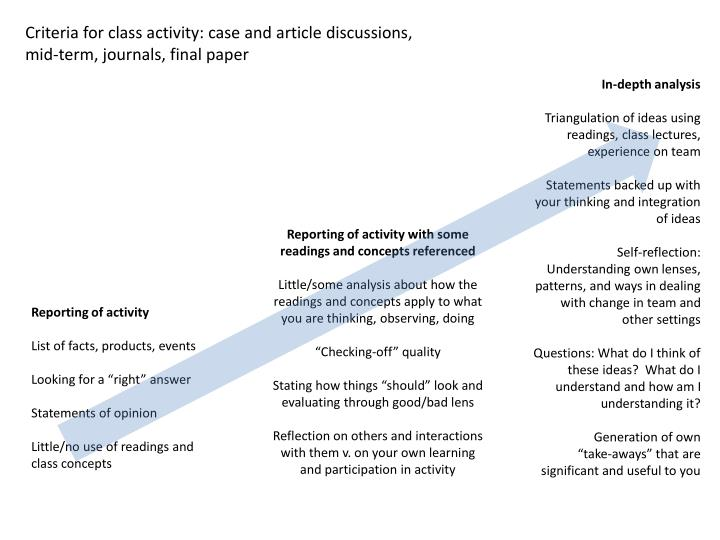 Criteria for class activity: case and article discussions, mid-term, journals, final paper