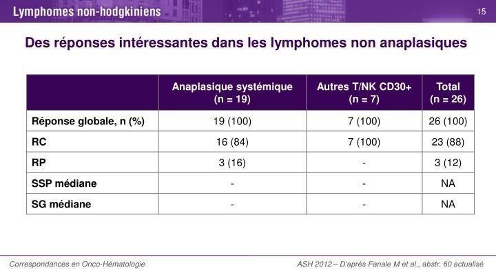 Des réponses intéressantes dans les lymphomes non anaplasiques