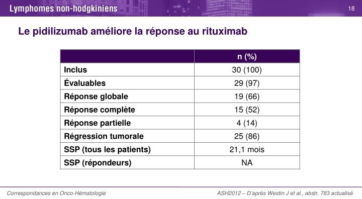 Le pidilizumab améliore la réponse au rituximab