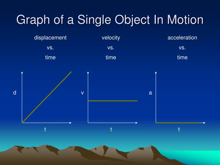Graph of a Single Object In Motion