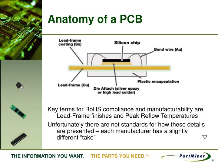 Anatomy of a PCB