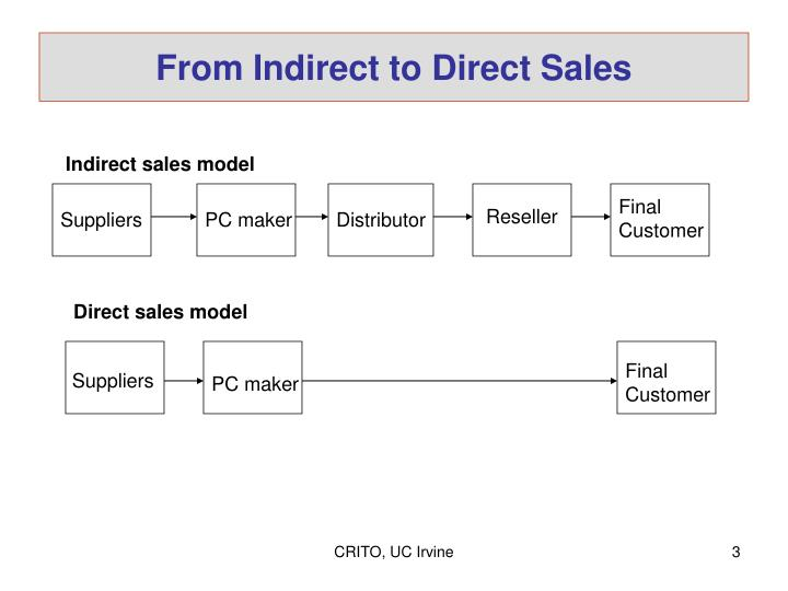 From indirect to direct sales