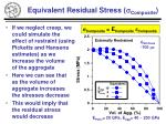 equivalent residual stress s composite