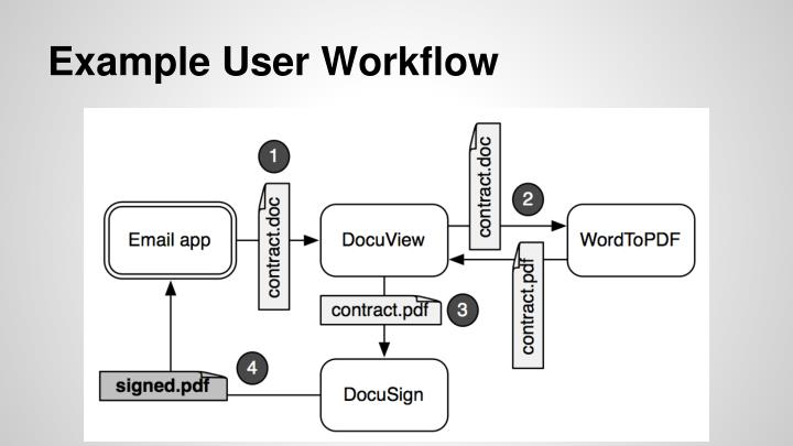 Example User Workflow