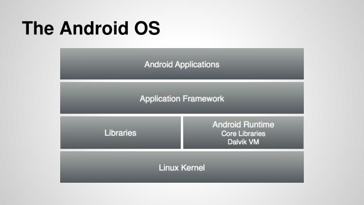 The Android OS