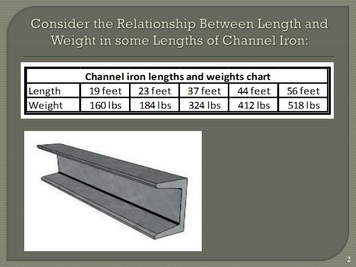 Consider the relationship between length and weight in some lengths of channel iron