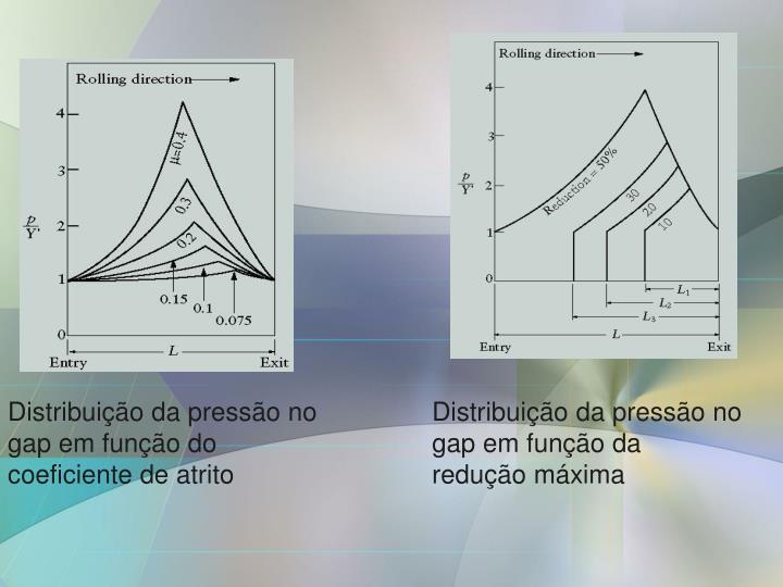 Distribuição da pressão no gap em função do coeficiente de atrito