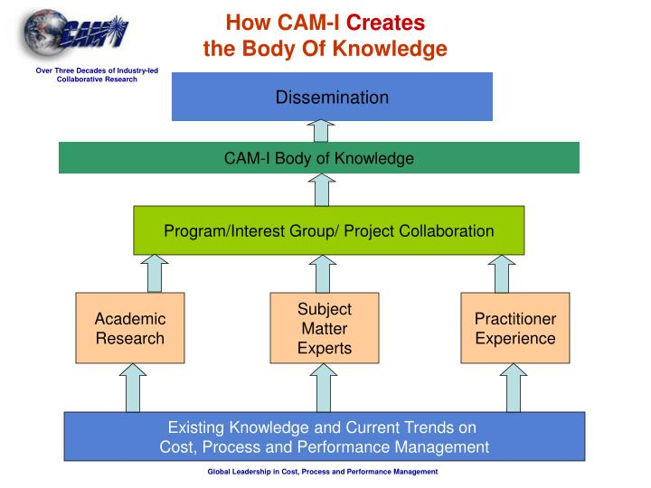 How cam i creates the body of knowledge