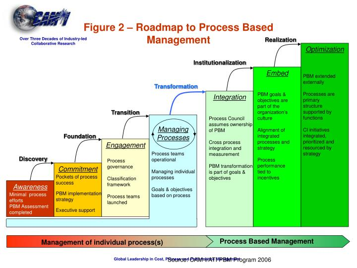 Process Based Management