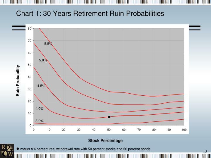 Chart 1: 30 Years Retirement Ruin Probabilities