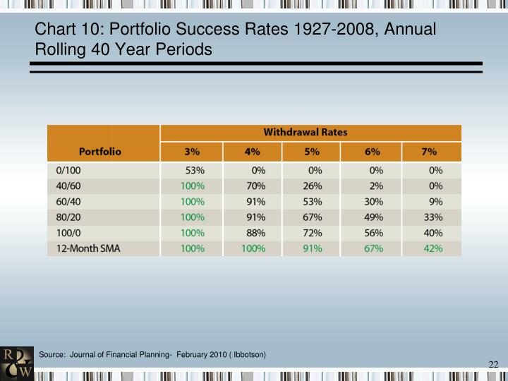 Chart 10: Portfolio Success Rates 1927-2008, Annual Rolling 40 Year Periods