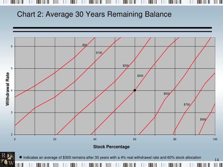 Chart 2: Average 30 Years Remaining Balance