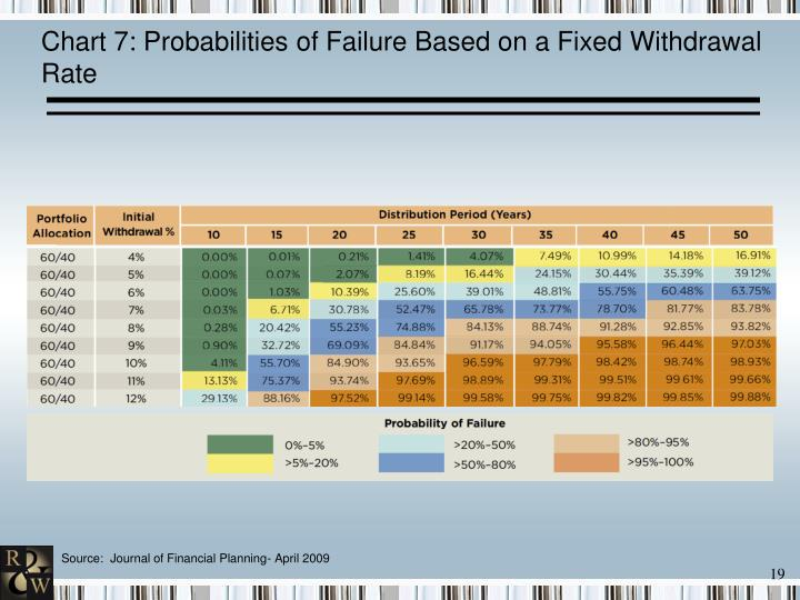 Chart 7: Probabilities of Failure Based on a Fixed Withdrawal Rate