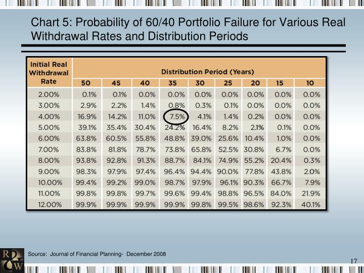 Chart 5: Probability of 60/40 Portfolio Failure for Various Real Withdrawal Rates and Distribution Periods