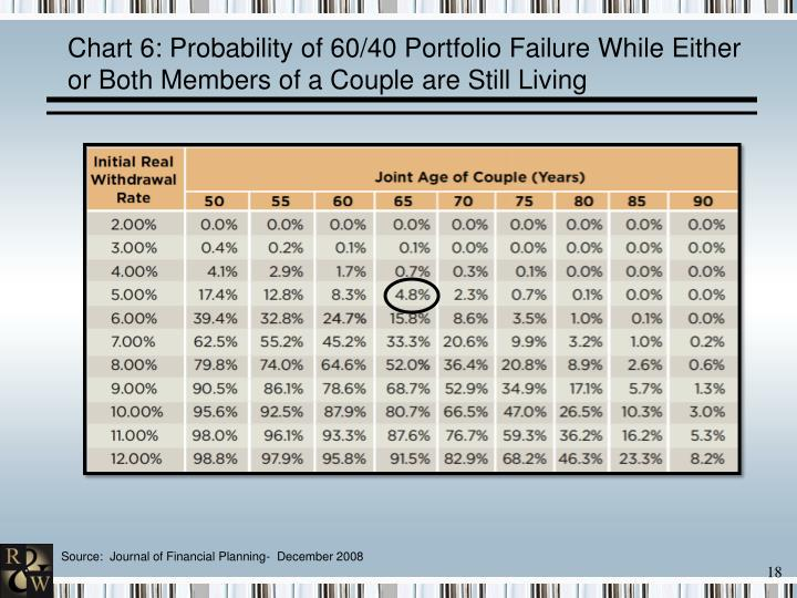 Chart 6: Probability of 60/40 Portfolio Failure While Either or Both Members of a Couple are Still Living