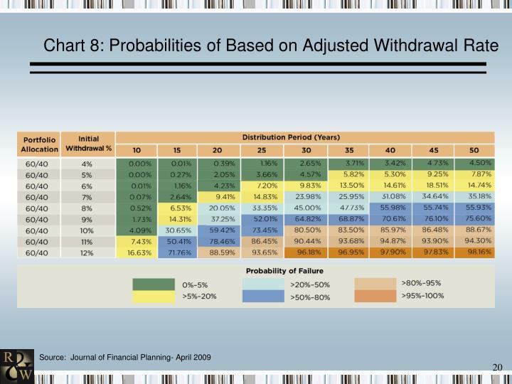 Chart 8: Probabilities of Based on Adjusted Withdrawal
