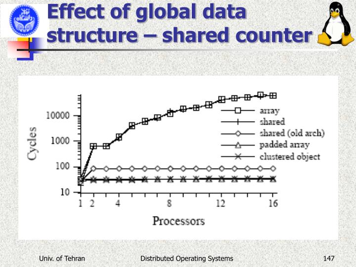 Effect of global data structure – shared counter